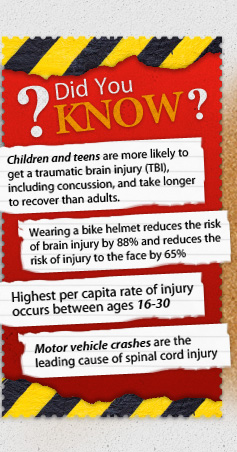 Did You KNOW Children and teens are more likely to  get a traumatic brain injury (TBI), including concussion, and take longer to recover than adults. Wearing a bike helmet reduces the risk of brain injury by 88% and reduces the  risk of injury to the face by 65% Highest per capita rate of injury  occurs between ages 16-30 Motor vehicle crashes are the leading cause of spinal cord injury